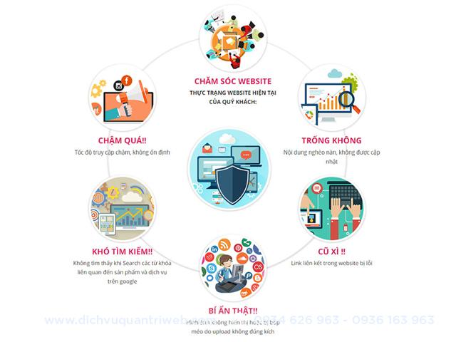 dichvuquantriweb-cach-quan-ly-website-hieu-qua-khong-phai-ai-cung-biet-4