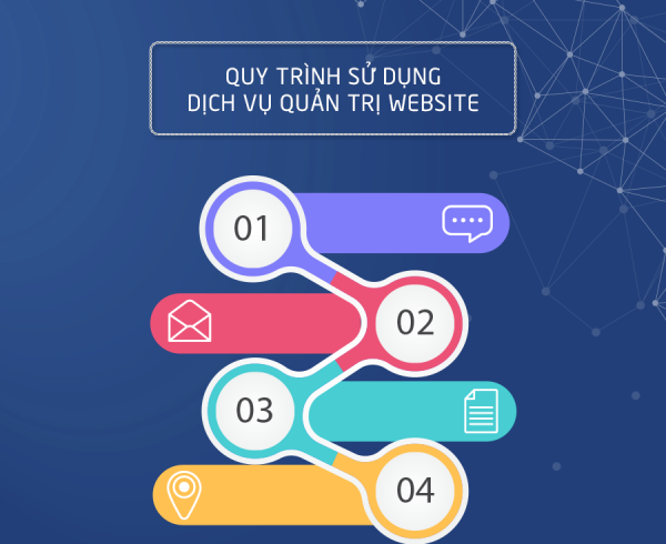 dichvuquantriweb-quy-trinh-quan-tri-website-gia-re