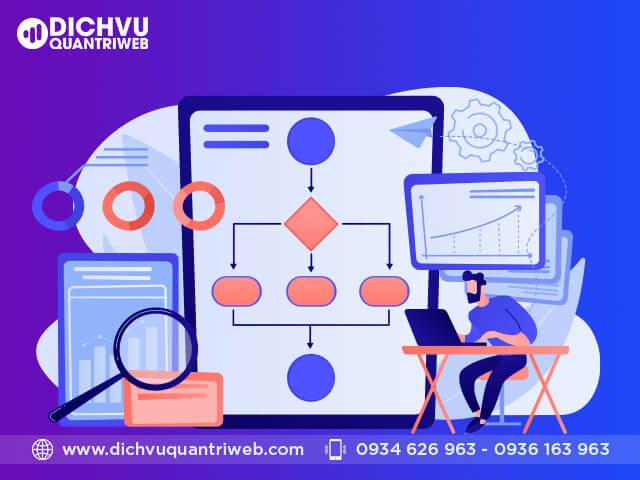Nguyên tắc quản trị website theo tiêu chí chất lượng và kỹ thuật